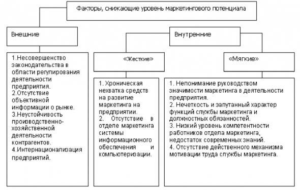 и его становление в России